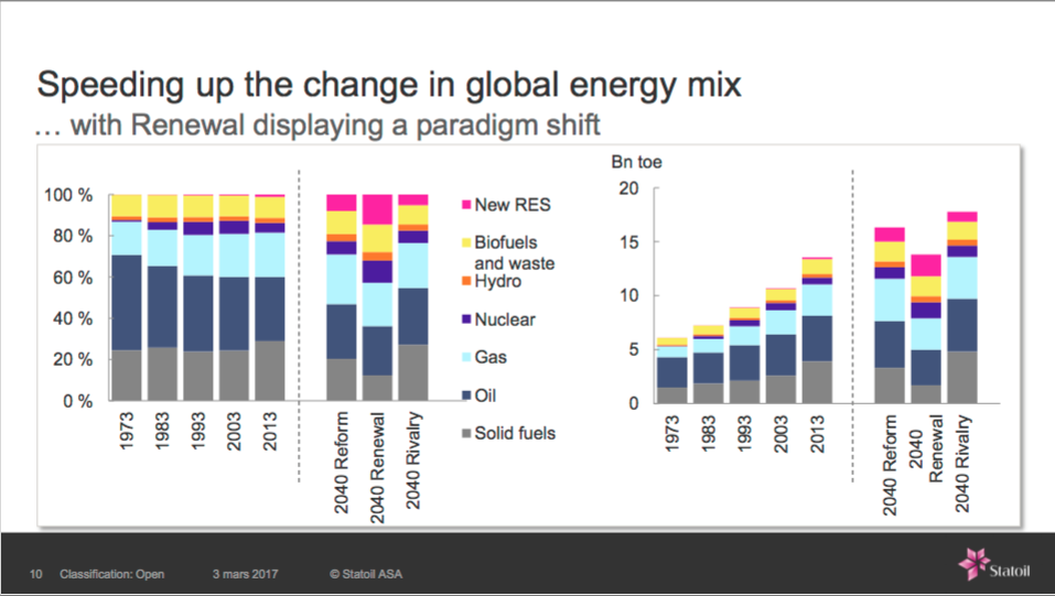 Change in Global Energy Mix – Statoil