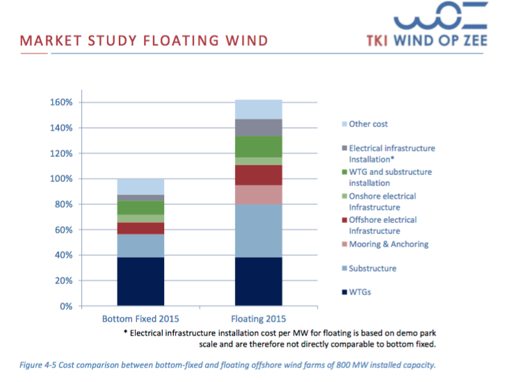 Install Cost Fixed vs Float – TKI WoZ