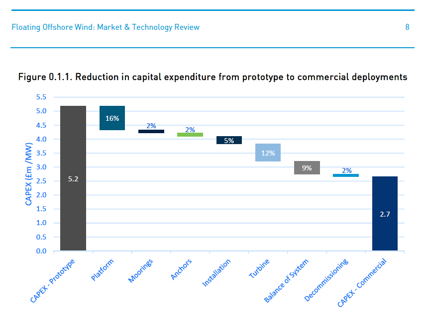 Reduction of Capex Going Commercial – Carbon Trust