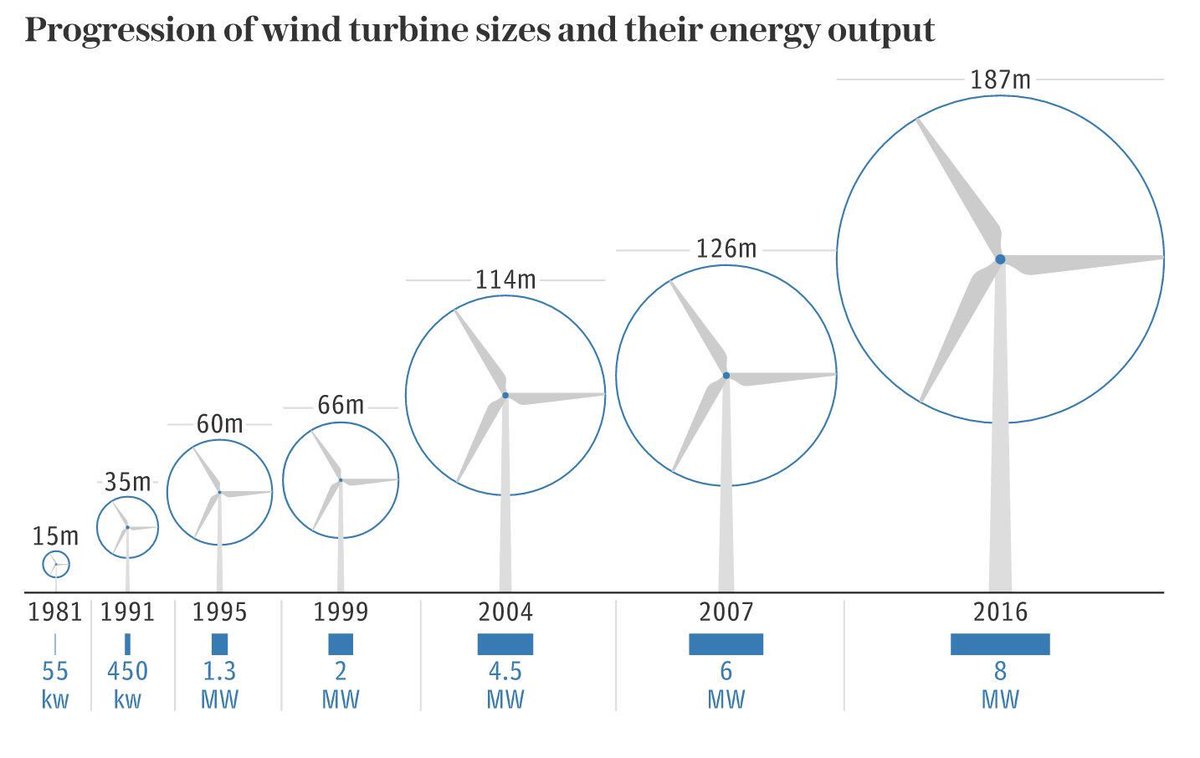 Turbines – Quest Floating Wind Energy