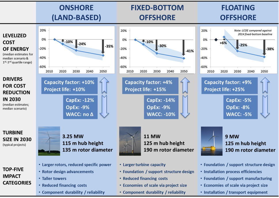 Floating vs Fixed Wind Cost – Berkeley Lab