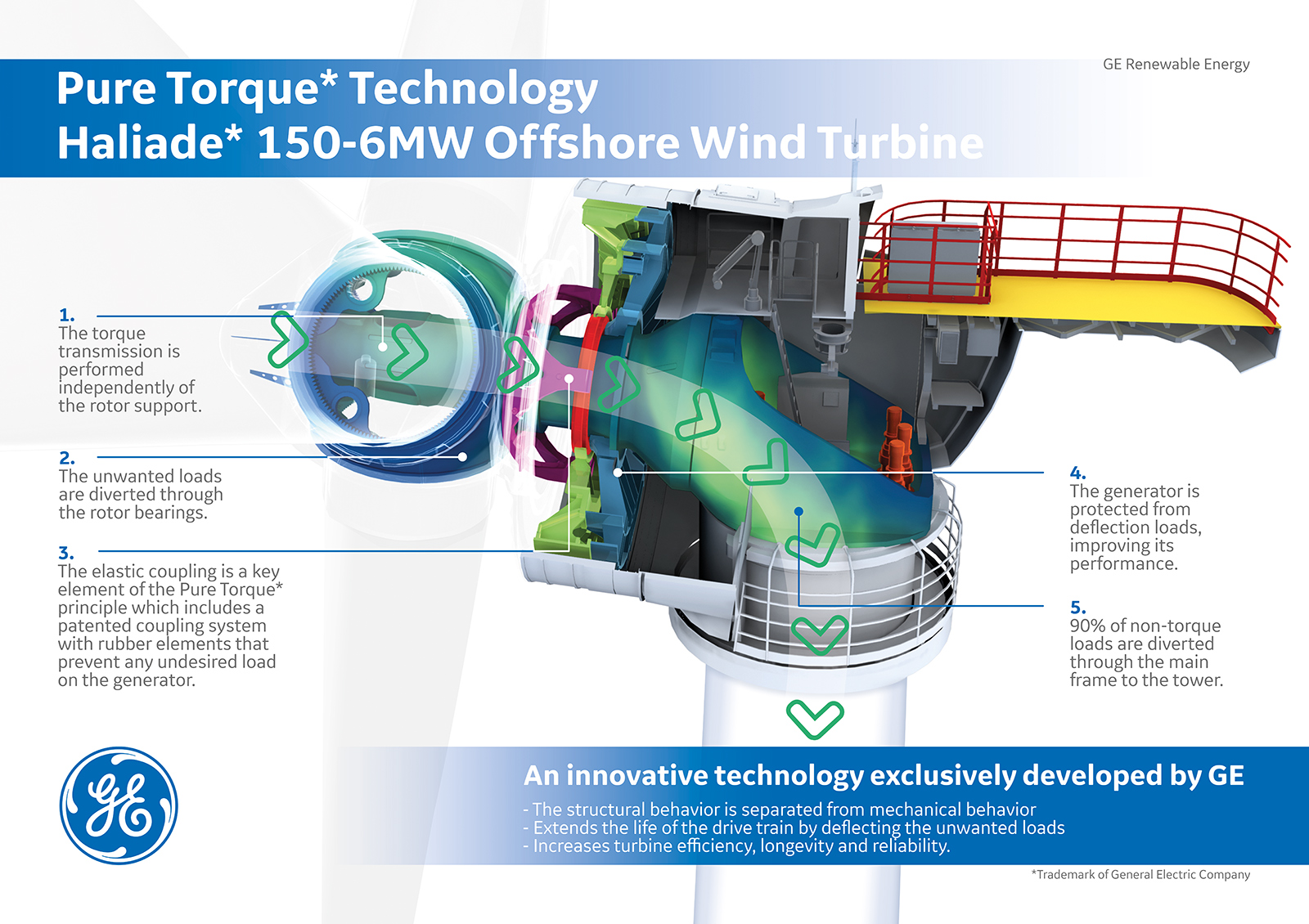 Turbines Quest Floating Wind Energy