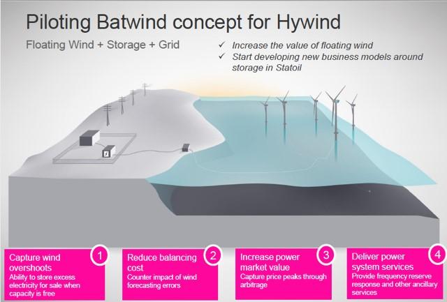 Hywind Batwind – Statoil