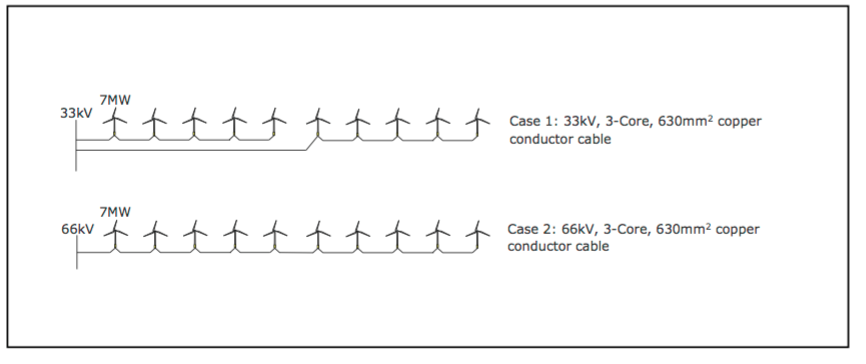 L 66kV vs 33kV Explained – Tennet