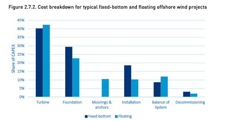 Fixed Float Cost Breakdown